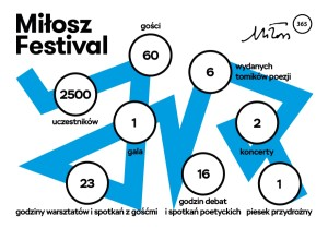 milosz_infografika